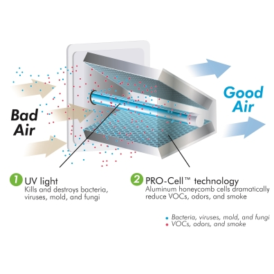 Field Controls Duo Air Purification System